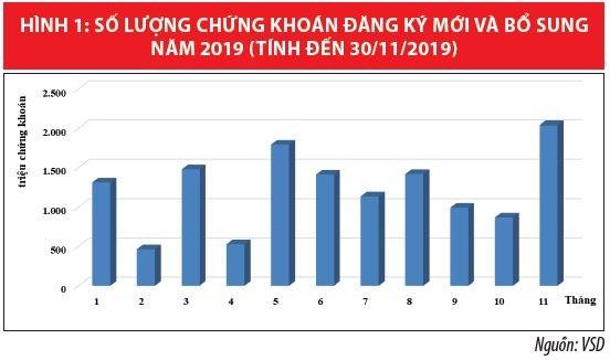 Trung tâm Lưu ký Chứng khoán Việt Nam tích cực hỗ trợ thị trường - Ảnh 1
