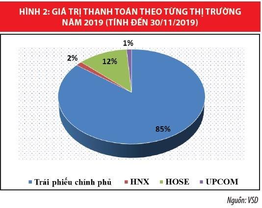 Trung tâm Lưu ký Chứng khoán Việt Nam tích cực hỗ trợ thị trường - Ảnh 2