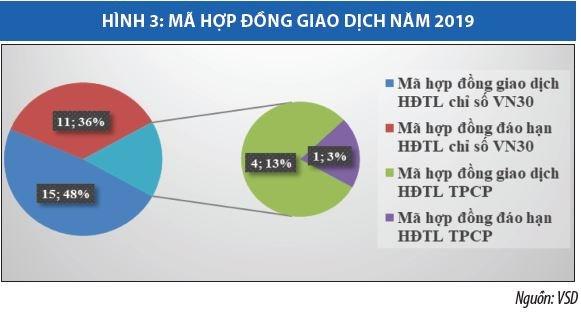 Trung tâm Lưu ký Chứng khoán Việt Nam tích cực hỗ trợ thị trường - Ảnh 3